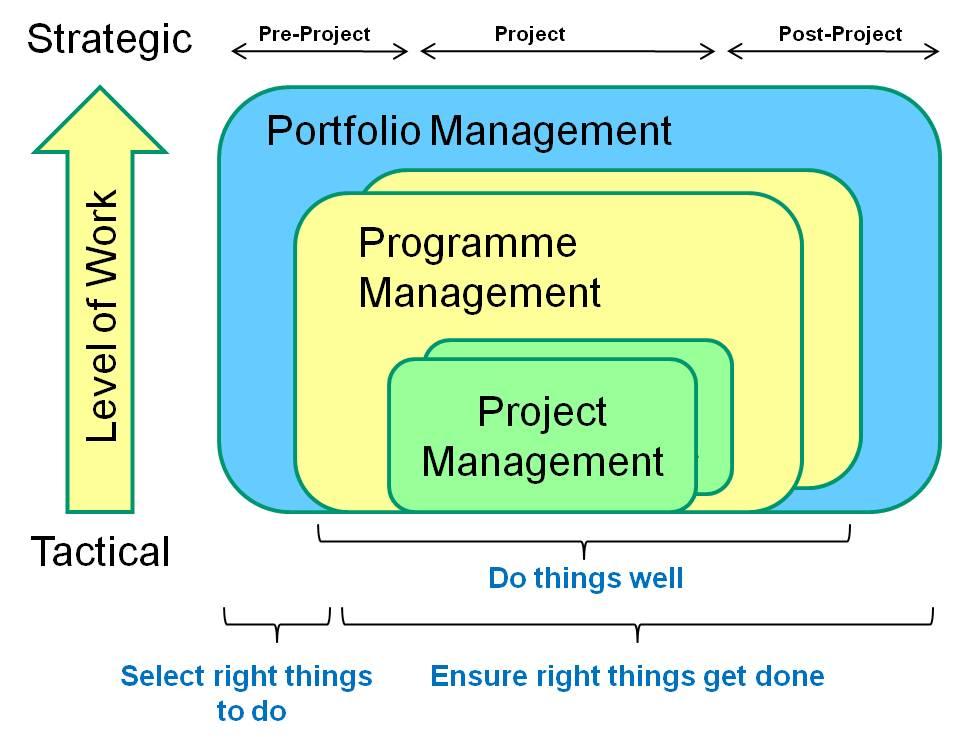 project program portfolio management Portfolio vs Programme/Project Mgt | An IT Practitioner